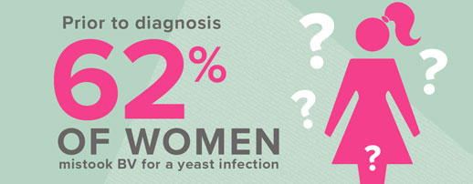 BV Yeast infection survey